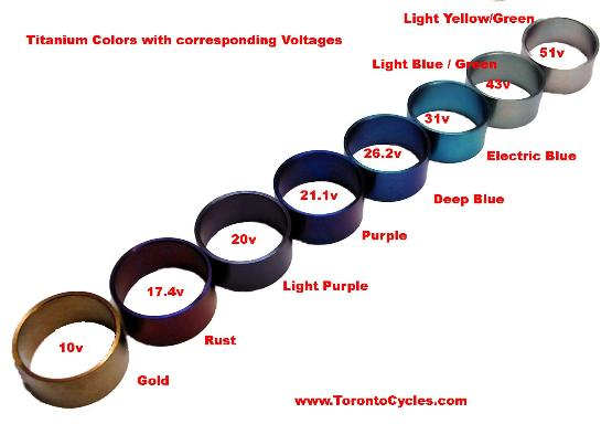 titanium anodizing color chart voltage